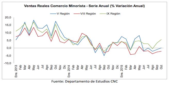 CNC: Ventas minoristas en regiones seguirán estancadas