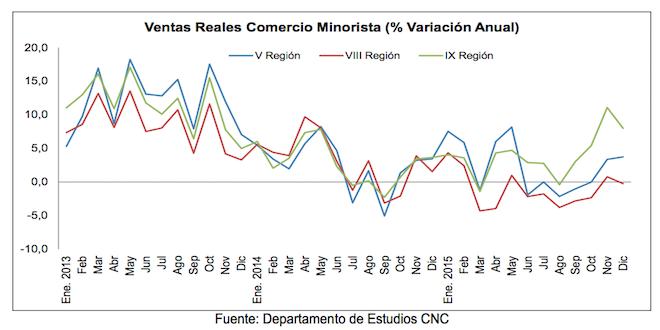 Comercio en regiones: Bajos crecimientos en V y IX; caída en la VIII
