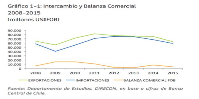 Direcon: Intercambio comercial de Chile cayó 14% en 2015