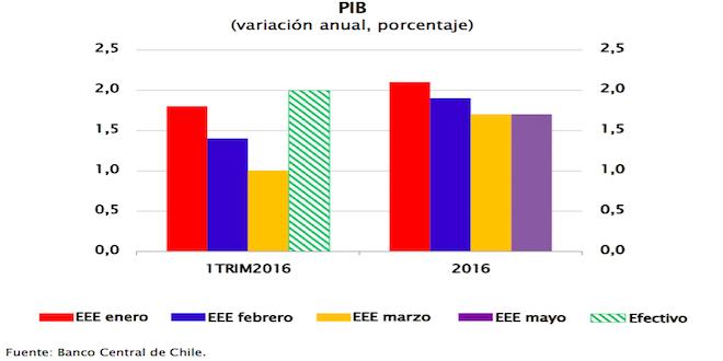 Sofofa desmenuza el 2% de crecimiento del PIB en primer trimestre