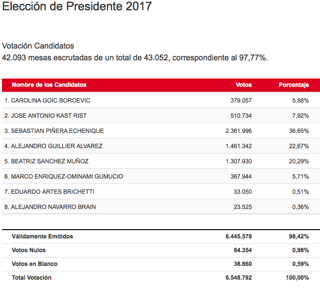 Piñera y Guillier protagonizarán una competitiva segunda vuelta
