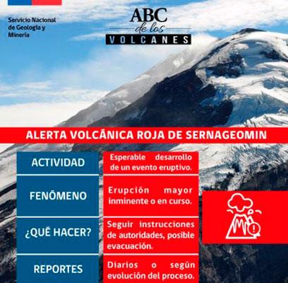 ¿En qué consisten las alertas de volcanes?